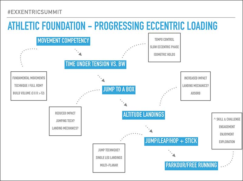 Athletic Foundation - Progressing Eccentric Loading