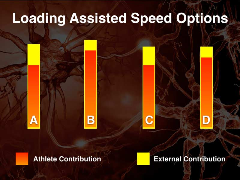 Assisted Loading Chart