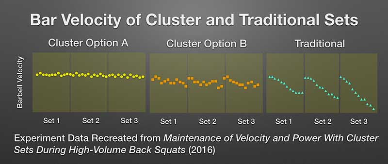 Cluster Training Science