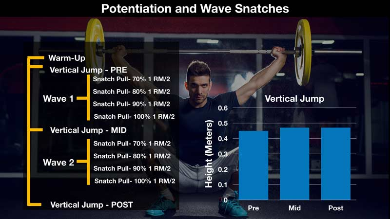 Potentiation and Wave Snatches