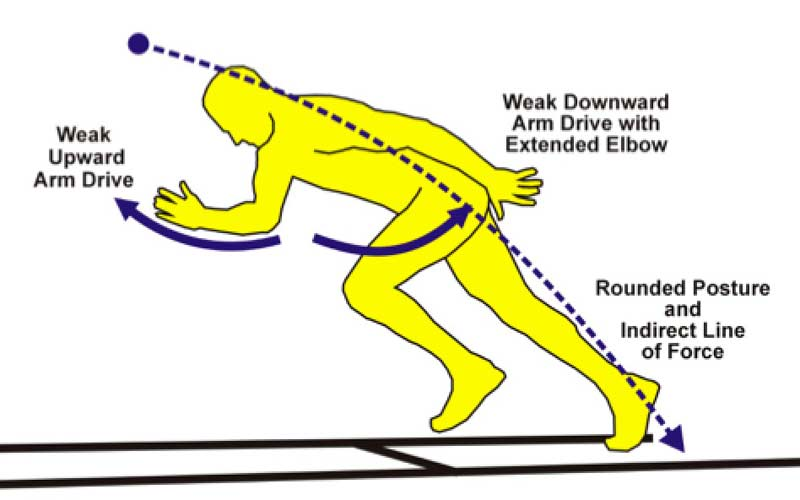 Weak Acceleration Posture
