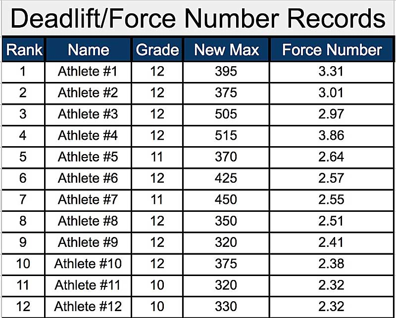 force numbers deadlift