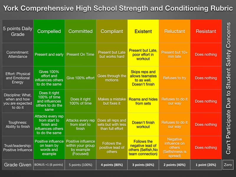 York Comprehensive High School Strength and Conditioning Rubric