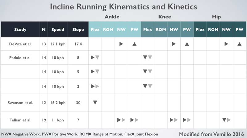 Stride Parameters Incline
