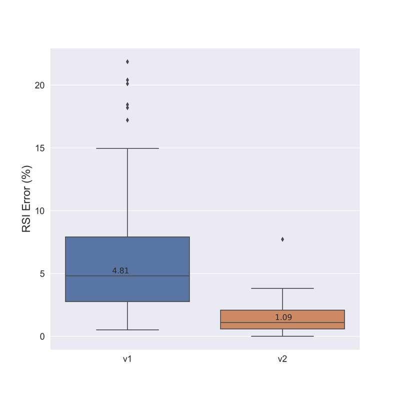 RSI Error Box Plot